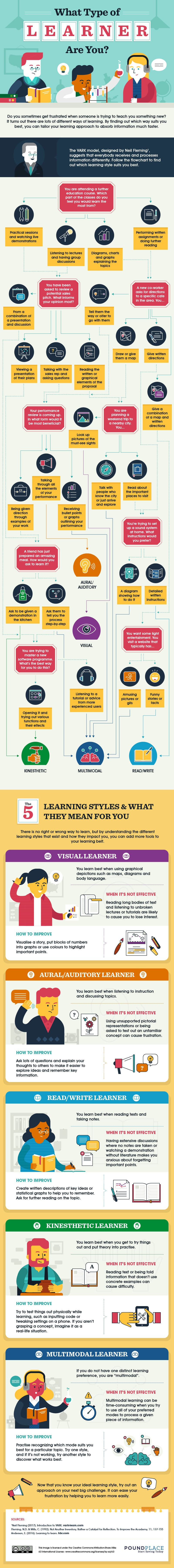 What type of learner are you? Did you know we all learn very differently? By understanding YOUR learning type, you'll better set yourself up for success to learn quickly and effectively in your studies, your job or with anything you're passionate about!